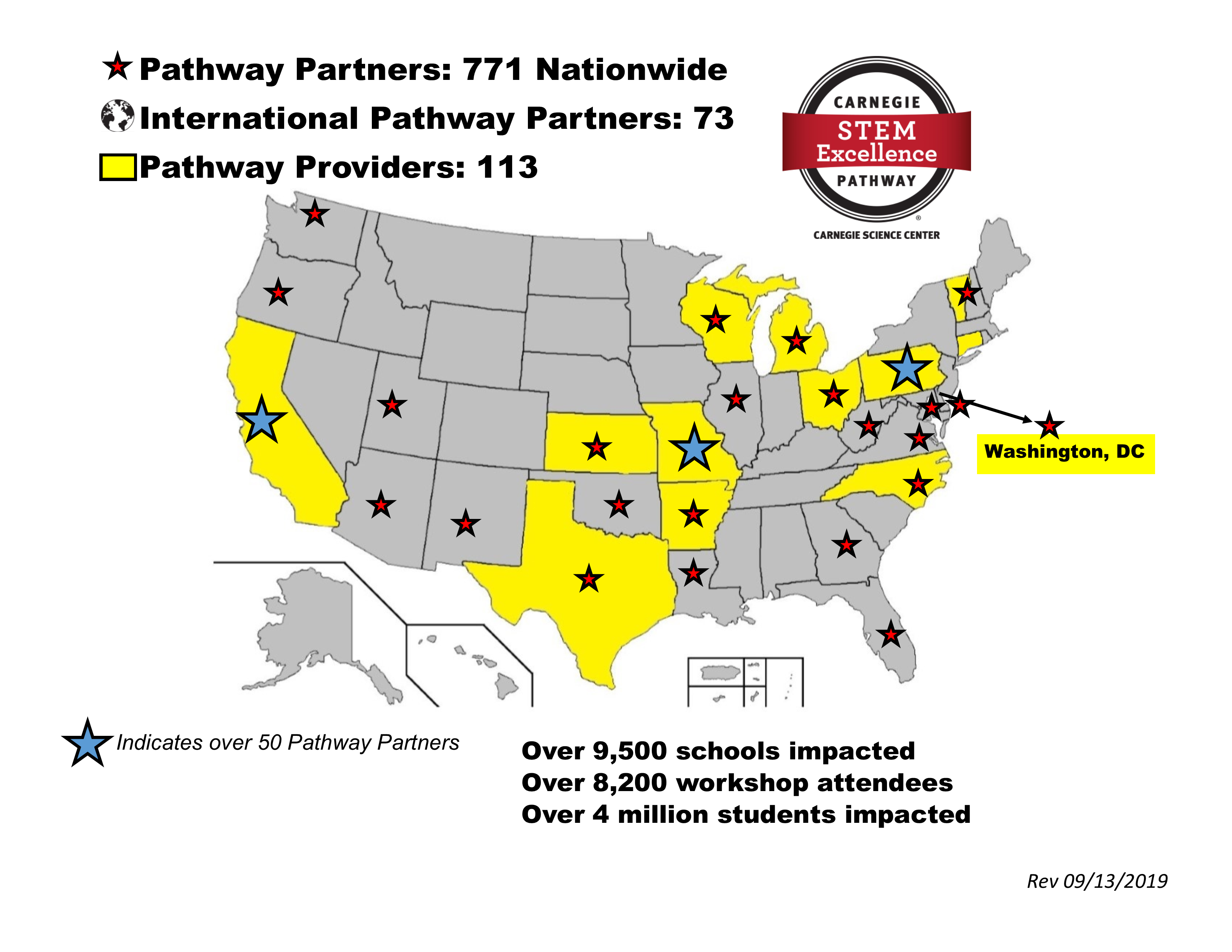 National Pathway Partners data - September 2019